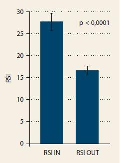 Hodnota RSI (ref ux symptom index) dosiahla signifikantný pokles po 3 mesiacoch liečby inhibítormi protónovej pumpy (RSI OUT) oproti prvému vyšetreniu (RSI IN). Na vertikálnej osi je hodnota RSI podľa dotazníka, ktorý pacient vyplnil pri každom z vyšetrení.<b> Graph 2. The RSI (reflux symptom index) value achieved a significant decrease after 3 months of proton pump inhibitor treatment (RSI OUT) compared to the first examination (RSI IN). On the vertical axis, the RSI value is based on the questionnaire that the patient filled during both of the examinations.