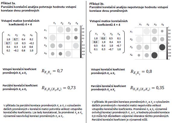 Příklad 3. Ukázky využití dílčích (parciálních) korelačních koeficientů.