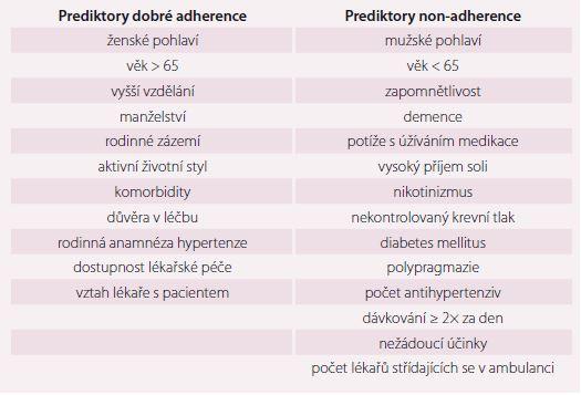 Prediktory adherence k antihypertenzní terapii. Upraveno dle literatury [6–17].