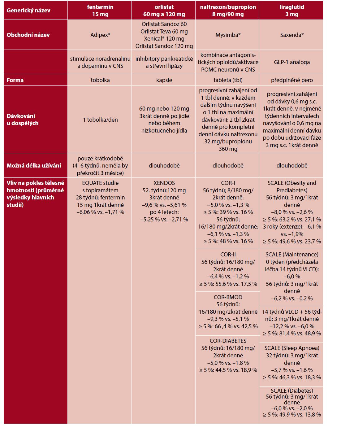 Antiobezitika schválená v ČR, jejich popis a přehled statisticky významných výsledků studií hodnotících průměrné poklesy tělesné hmotnosti (udávané v % výchozí hmotnosti) u pacientů léčených daným antiobezitikem oproti (vs) kontrolní skupině; ≥5 %: zastoupení osob, které dosáhli více než 5% redukce výchozí váhové hmotnosti při léčbě daným antiobezitikem oproti (vs.) kontrolní skupině (zpracováno dle studií 13–15, 23–25, 31–34, 47).