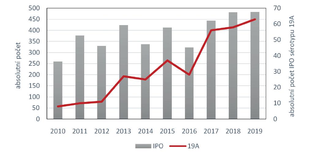 Invazivní pneumokokové onemocnění, ČR, 2010–2019<br> Graph 1. Invasive pneumococcal disease, Czech Republic, 2010–2019