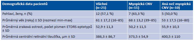 Vstupní demografické a klinické charakteristiky