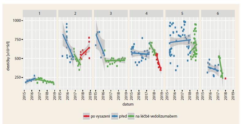 Průběh počtu krevních destiček u 6 pacientů před, během a po léčbě vedolizumabem.<br> Graph 3. Progression of platelet counts in 6 patients before, during and after treatment with vedolizum