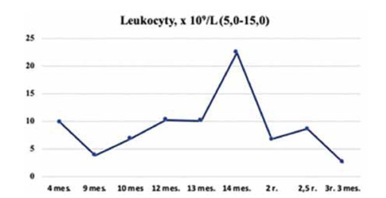 Dynamika leukocytov u pacienta so SBDS, kazuistika 1.