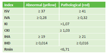 Corneal indexes from the Refractive map and their abnormal