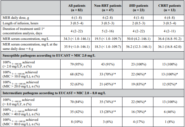 Meropenem (MER) dosage and trough serum concentrations and achievement of pharmacokinetic/pharmacodynamic targets<sup>a</sup>