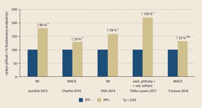 Graf 7. Porovnání výskytu významných vaskulárních příhod v kohortě léčených a neléčených IPP v jednotlivých studiích.  Uvedeny jsou primární ukazatele efektu v dané studii tak, jak byly definovány. Při více typech statistického zpracování  je uvedena hodnota při užití Coxovy multifaktoriální analýzy. S výjimkou jedné studie [18], kde je patrný pouze trend  k vzestupu, je ve čtyřech ostatních doloženo významné zvýšení výskytu velkých vaskulárních příhod (MACE). Ve čtyřech  studiích byla data získána od více než 500 tis. pacientů při době sledování až 10 let. Poslední studie prezentuje nález od  2 tis. pacientů sledovaných 3 roky; sběr dat byl přitom neúplný [69–73].  IM – infarkt myokardu, IPP – inhibitory protonové pumpy, NS – statisticky nevýznamné <br> Graph 7. Comparison of the incidence of significant vascular events in a cohort of treated and untreated PPIs in individual studies. The primary eff ect indicators in the study are listed as defined. For multiple types of statistical processing, the value is  given when cox's multifactorial analysis is used. With the exception of one study [18], where only a trend to rise is apparent,  there is a signifi cant increase in the incidence of major vascular events in four others. In four studies, data was obtained from  more than 500,000 patients at a follow-up period of up to 10 years. The latest study presents a finding from 2,000 probands  tracked for 3 years, while data collection was incomplete [69–73]. IM – myocardial infarction, PPI – proton-pump inhibitors, NS – nonsignifican