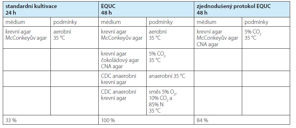 Srovnání standardní kultivace s protokolem EQUC (8) a modifikovaným protokolem EQUC (9). Poslední řádek uvádí záchyt mikroorganismů v procentech relativně k EQUC. EQUC – rozšířená kvantitativní kultivace moči<br> Tab. 1. Standard urine culture compared to EQUC (8) and modified EQUC (9). Last row shows detection rate compared to EQUC. EQUC – extended quantitative urine culture
