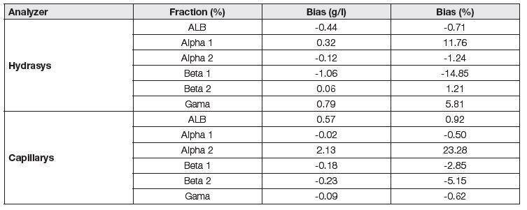 Assessment of trueness of analyzers Hydrasys and Capillarys.