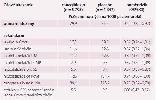 Primární a sekundární cílové ukazatele studie CANVAS.