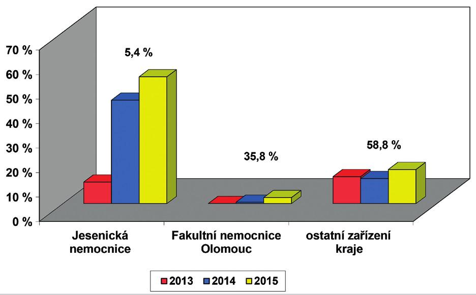 Screening sluchu novorozenců v Olomouckém kraji –   počty porodů podle ÚZIS, počet vykázaných kódů screening sluchu novorozence (73028) v součtu od všech zdravotních pojišťoven. Průměrný počet porodů za jeden rok v kraji je 6185 dětí, hodnota nad sloupci uvádí relativní počet porodů dané porodnice v kraji.