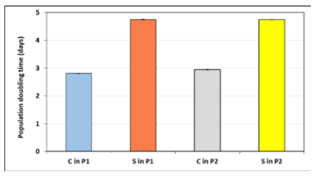 Population doubling times (PDTs) of hMSCs for the first (P1) and the second passage (P2) for the control (C) and the sample (S). Values represent mean ± SEM for five experiments.