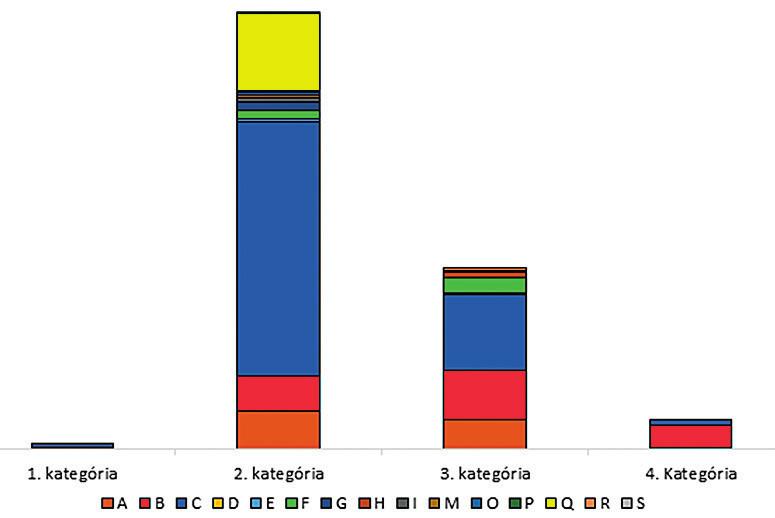 Prehľad hlásených chorôb v SR podľa odvetvia ekonomickej činnosti podľa kategórií prác