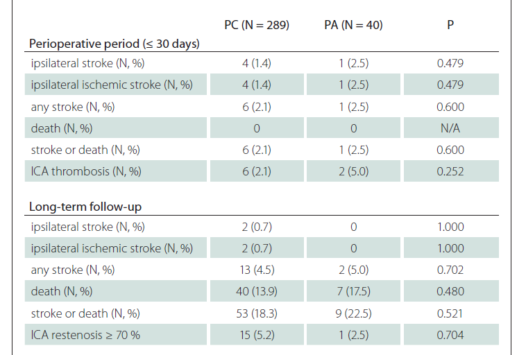 Comparison of clinical outcomes and defined endpoints between PA and PC patients after carotid endarterectomy for asymptomatic stenosis of ICA.