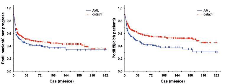 Vliv diagnózy na dobu do progrese a celkové přežití po alo-HCT (AML versus ostatní)