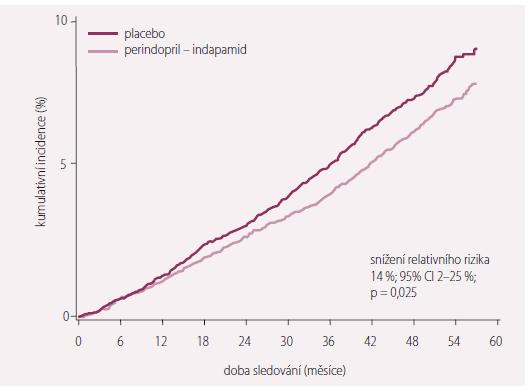 Snížení rizika celkové mortality ve studii ADVANCE. Upraveno dle [4].