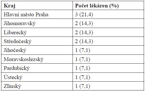Zastoupení lékáren dle krajů (N = 14)