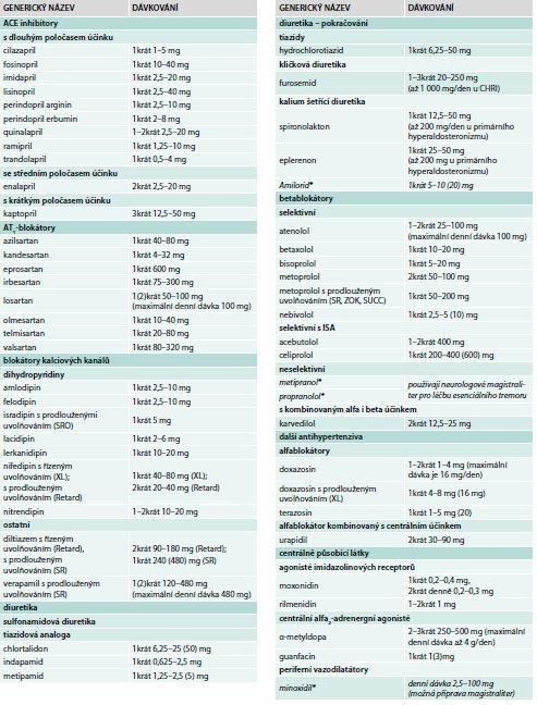 Příloha 1. Přehled perorálních antihypertenzních léků s registrací v České republice (nebo s možností přípravy magistraliter)