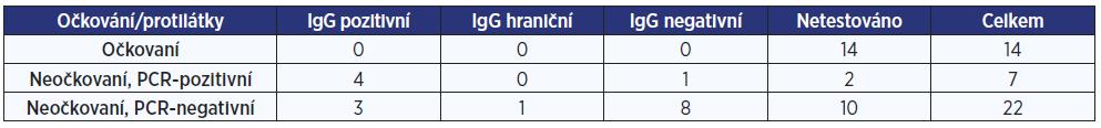 Počet očkovaných a neočkovaných osob s protilátkami a bez protilátek na klinice C
