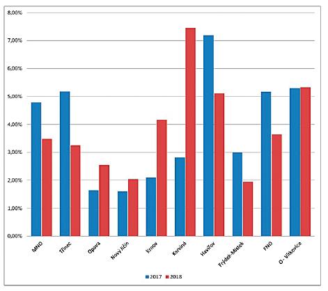 Graf znázorňující poměr nevýbavných nebo neprovedených otoakustických emisí v jednotlivých porodnicích v roce 2017 a 2018 (FNO = Fakultní nemocnice Ostrava; MNO = Městská nemocnice Ostrava; O = Ostrava; SCO = screeningové centrum Ostrava).