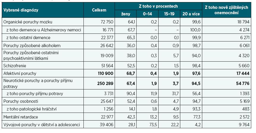 Počet pacientů léčených v ambulantních psychiatrických zařízeních podle vybraných diagnóz, pohlaví a věkových skupin a počet nově zjištěných onemocnění podle diagnóz za rok 2017