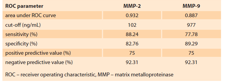 Analysis of the ROC curve for MMP-2 and MMP-9.<br> Tab. 3. Analýza křivky ROC pro MMP-2 a MMP-9.