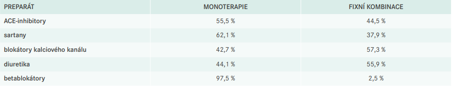 Využití jednotlivých antihypertenziv v monoterapii, respektive fixní kombinaci