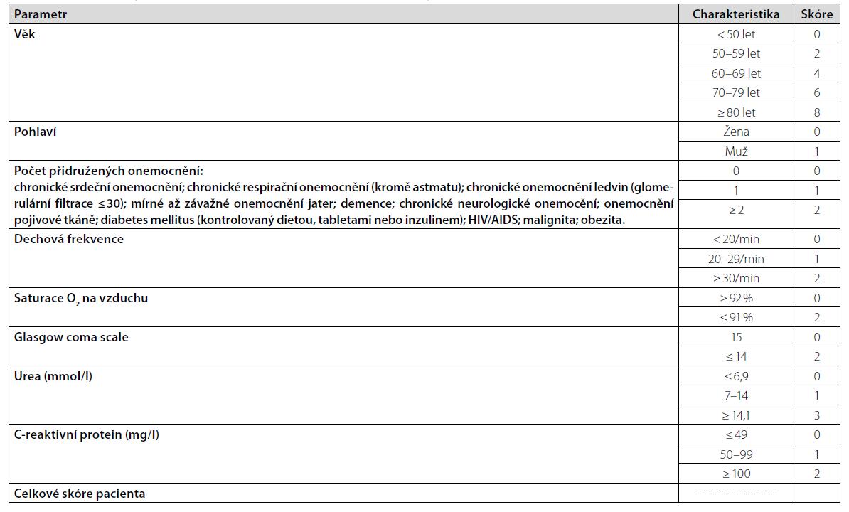 Skóre mortality (upraveno dle doporučení Národního zdravotního systému (NHS))