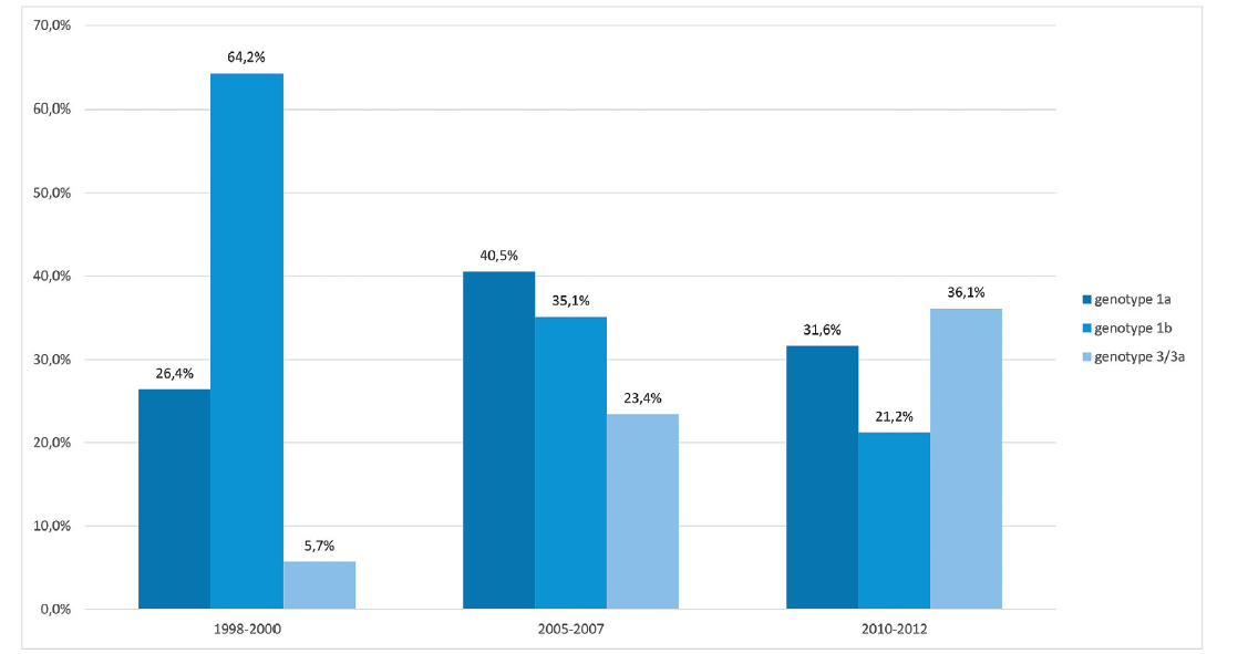 Genotype composition in 2010-2012