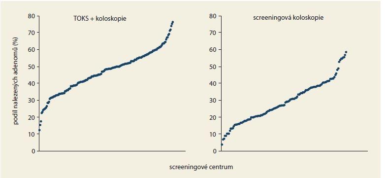 Podíl nalezených adenomů u preventivních koloskopií v jednotlivých screeningových centrech v roce 2017 dle indikace.<br> Graph 4. The proportion of adenomas diagnosed in preventive colonoscopies in individual screening centers in 2017 according to the indication.