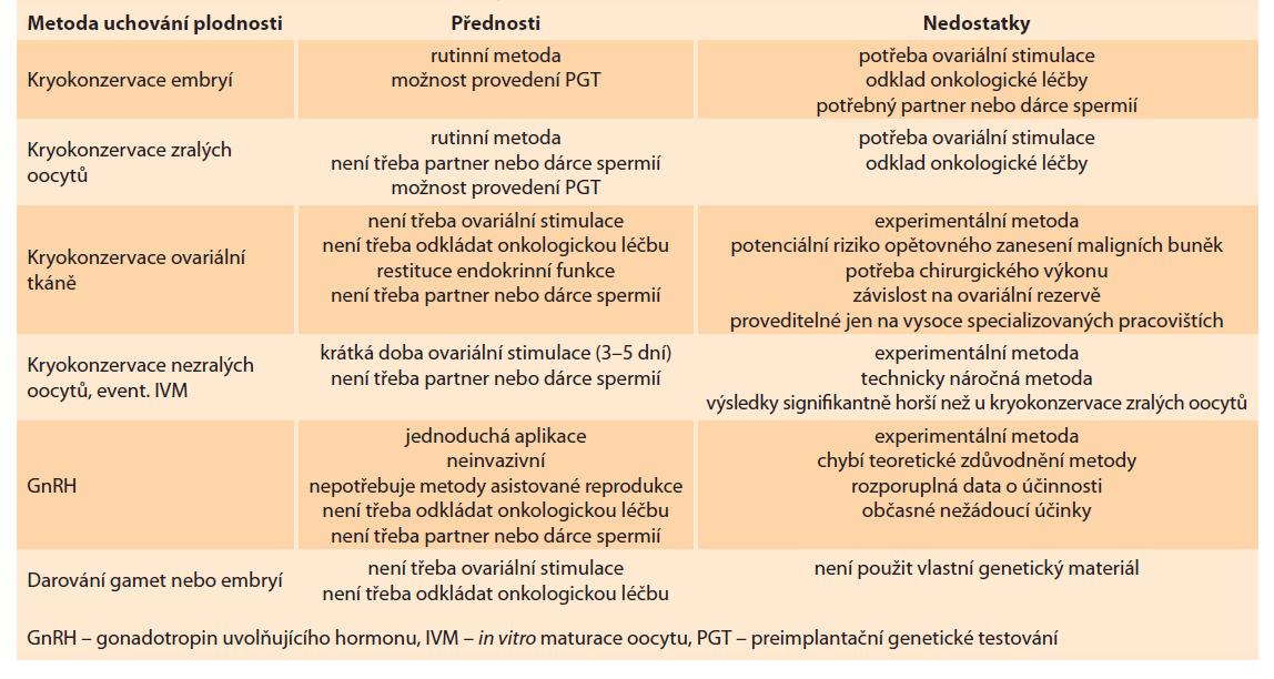 Přednosti a nedostatky metod uchování plodnosti u onkologických pacientů.<br> Tab. 1. Advantages and disadvantages of fertility preservation methods in cancer patients.