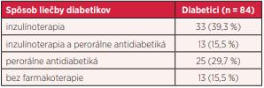 Spôsob liečby diabetikov