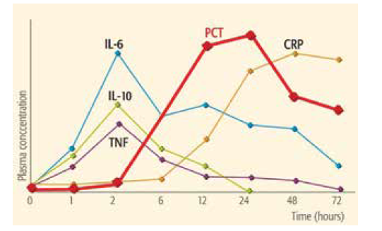 Kinetika standardně používaných biomarkerů novorozenecké sepse [49].