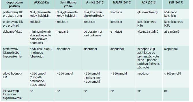 Tab. Parametry sledované v jednotlivých doporučených postupech