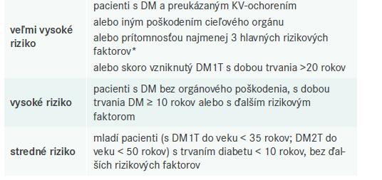 Kategórie rizika u pacientov s DM. Upravené podľa [2]