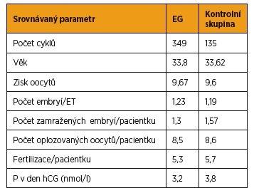 Srovnání pacientek – vstupní parametry