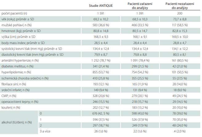 Demografické a klinické charakteristiky pacientů zařazených do studie ANTIQUE a pacientů zařazených do analýzy.