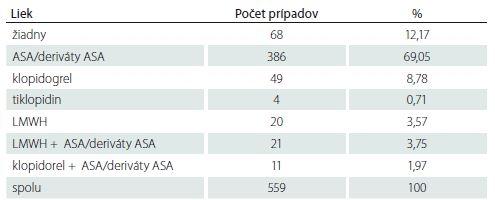 Počet prípadov podľa užívaného antiagregačného/antikoagulačného lieku.