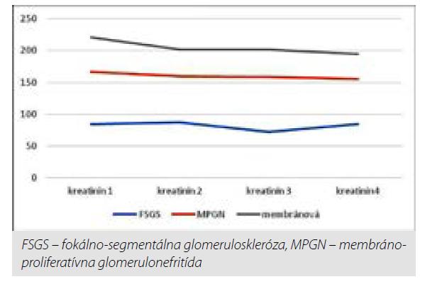 Vývoj priemernej hodnoty kreatinínu počas sledovaného obdobia v závislosti od typu glomerulárnej choroby