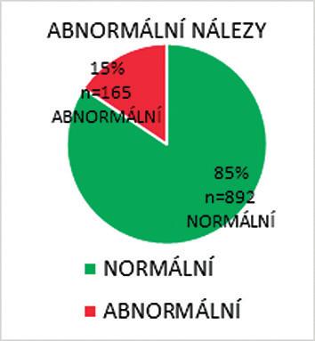 Abnormální výsledek screeningu