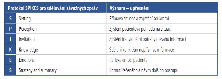 Protokol SPIKES pro sdělování závažných zpráv – mnemotechnická pomůcka