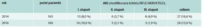 Počty pacientů se vzestupem koncentrace sérového kreatininu v období během léčby vankomycinem a do 1 měsíce po jejím ukončení