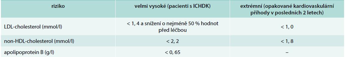 Cílové hodnoty u pacientů s ICHDK. Upraveno podle [12]