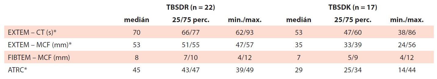 Viskoelastické vlastnosti. Vzorky vytvořené smísením TBSDR a TBSDK a deleukotizované trombocytopenické plné krve byly analyzovány pomocí rotační tromboelastografi e.