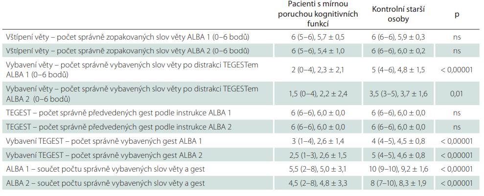 Skóry obou verzí testu ALBA a jeho dvou částí u pacientů s kognitivní poruchou a kontrolních starších osob vč. porovnání mezi oběma skupinami.