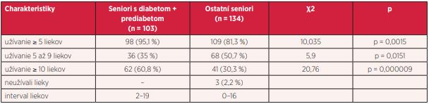 Porovnanie polyfarmakoterapie v sledovaných súboroch