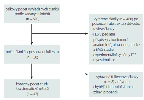 Schéma třídění vyhledaných článků do systematické rešerše.