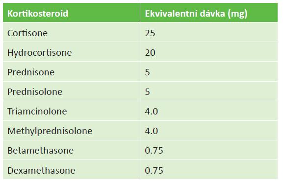 Ekvivalentní dávka kortikosteroidu (zdroj: Medscape)