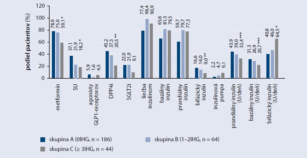 Hypolipidemická, antihypertenzná, antiagregačná a antikoagulačná liečba u pacientov s DM2T rozdelených podľa výskytu hypoglykémie < 3,9 mmol/l za mesiac na podklade SMBG