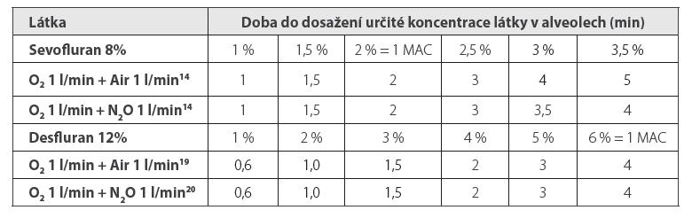 Doba do dosažení určité koncentrace látky v alveolech (min) při použití sevofluranu ve schématu 1-1-8, resp. desfluranu 1-1-12